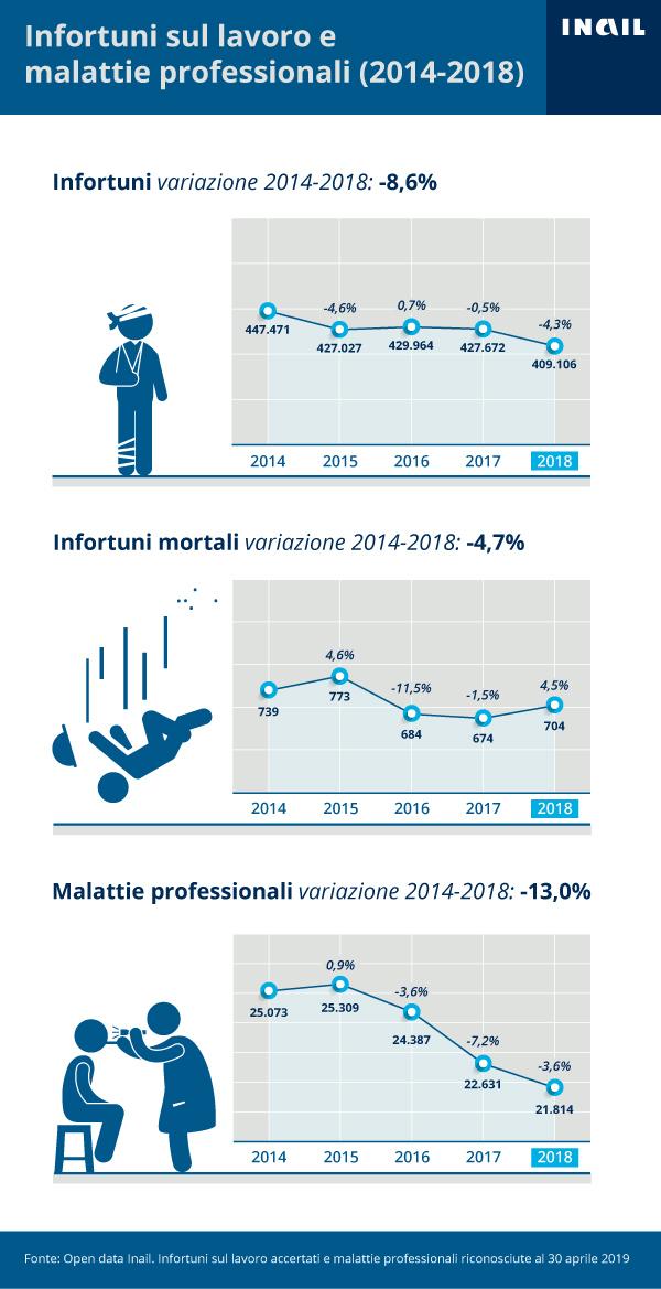infografiche-Infortuni-e-malattie-2014-2018-verticale