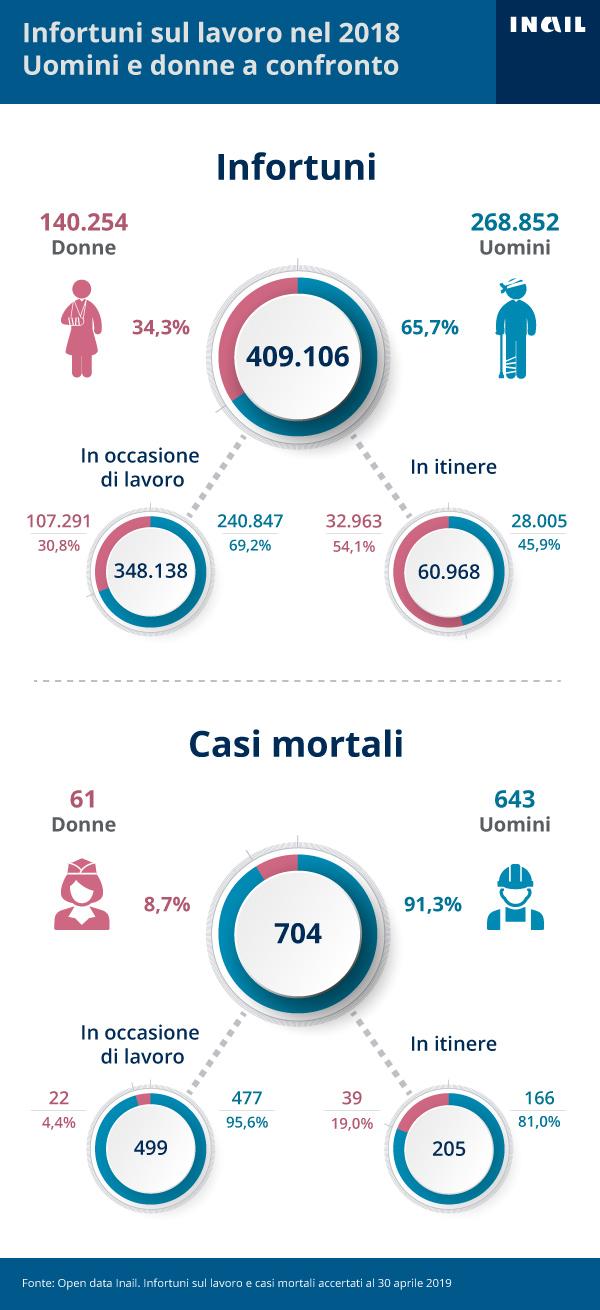 infografiche-uomini-donne-verticale-3